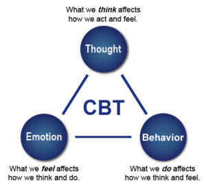 telehealth cbt, teletherapy cbt, online cbt therapy
